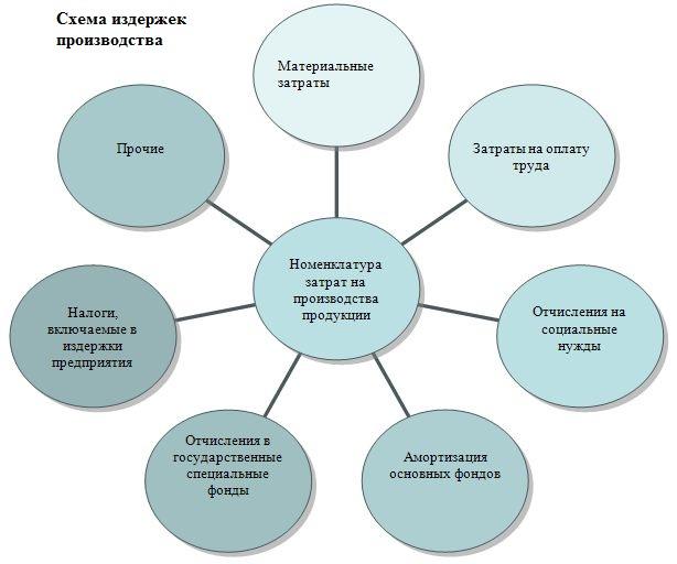 Факторы производства для фирмы постоянные и переменные Основные  Факторы производства для фирмы постоянные и переменные Основные факторы производства на предприятии факторы производства