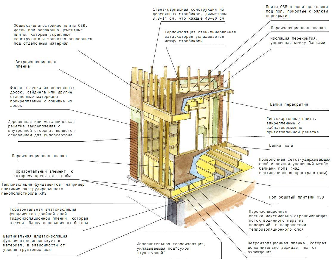 Технология строительство дома своими руками