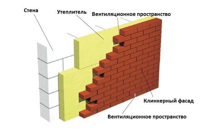 Утеплитель для кирпичных стен, утепляющий материал между пен.