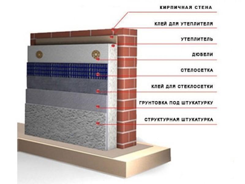 Технология укладки утеплителя для стен.