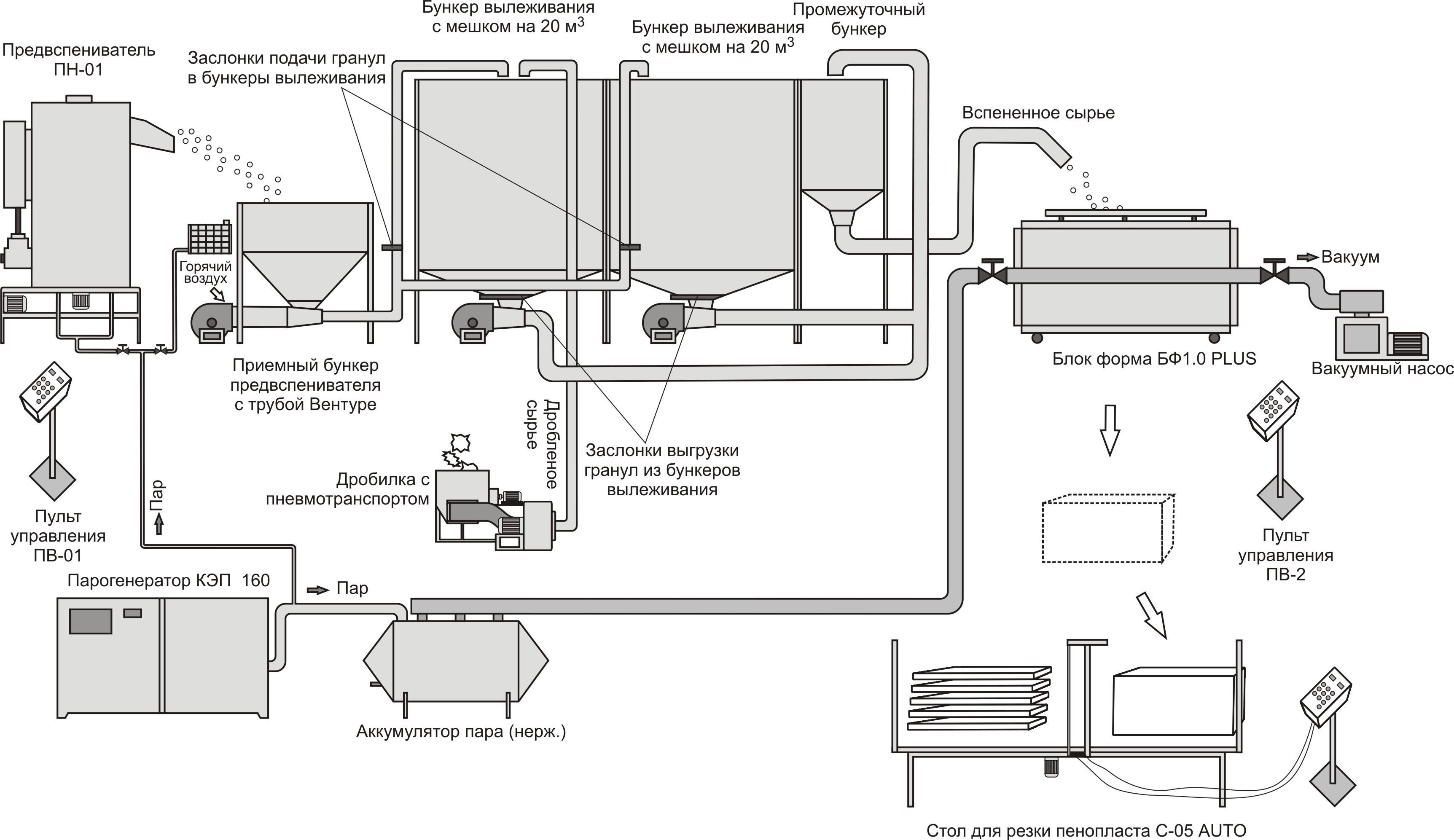 Производство пенопласта оборудование своими руками